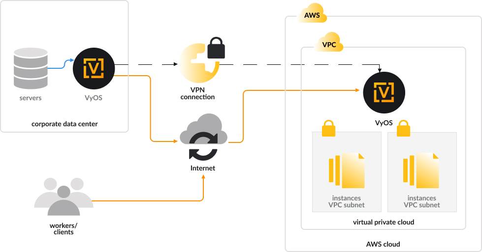 Vyos AWS Infrastructure